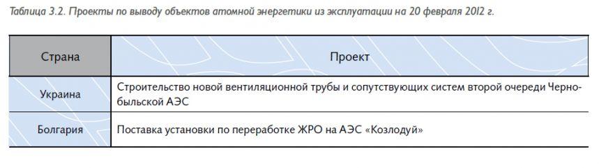 tab3.21
