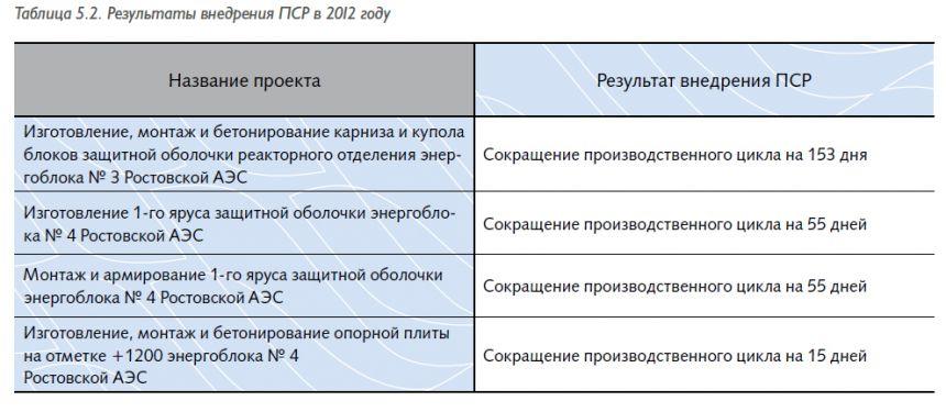 tab5.21