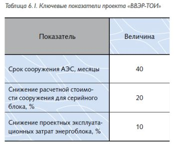 tab6.11