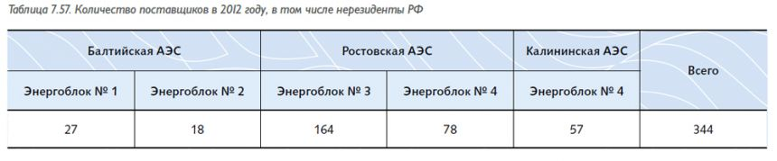 tab7.571
